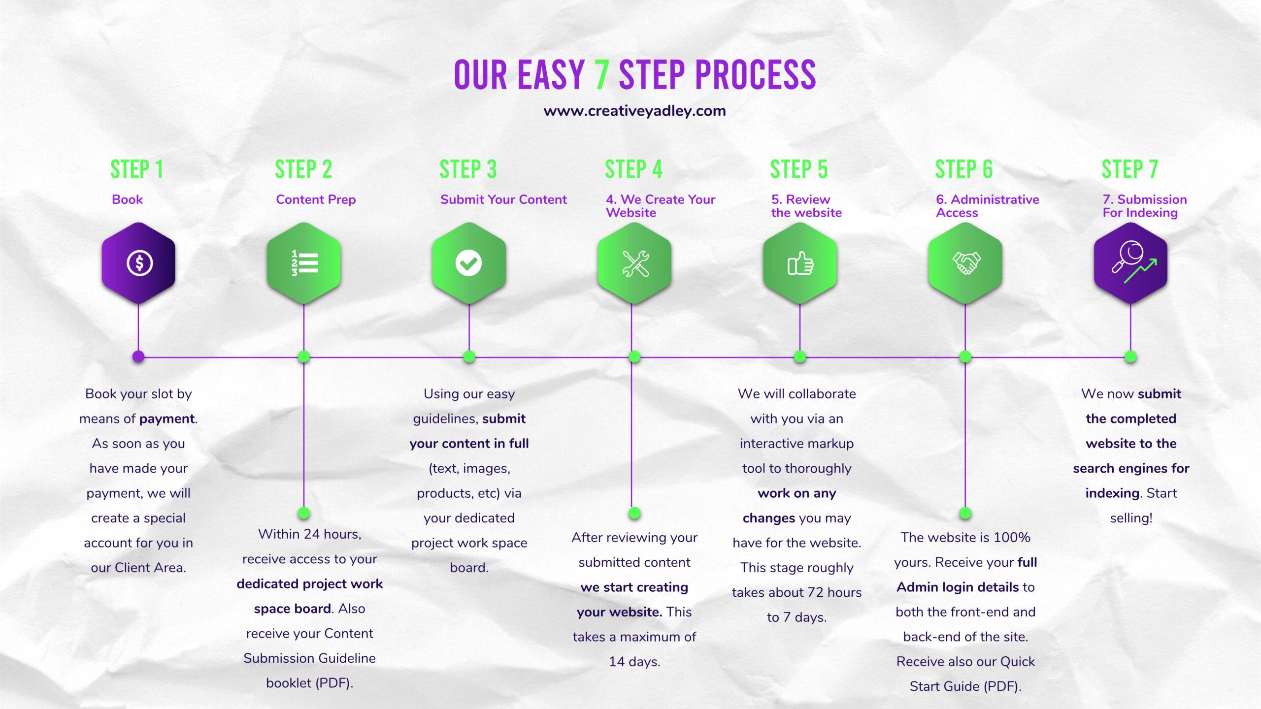 Creative Yadley - Custom Website Timeline